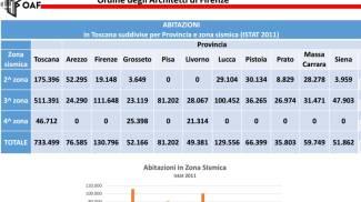 Il numero di abitazioni in Toscana in zona sismica